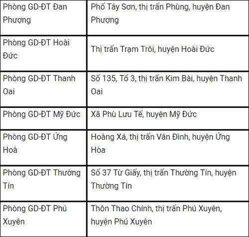 Danh sách điểm đăng ký dự thi THPT Quốc gia năm 2018 tại Hà Nội